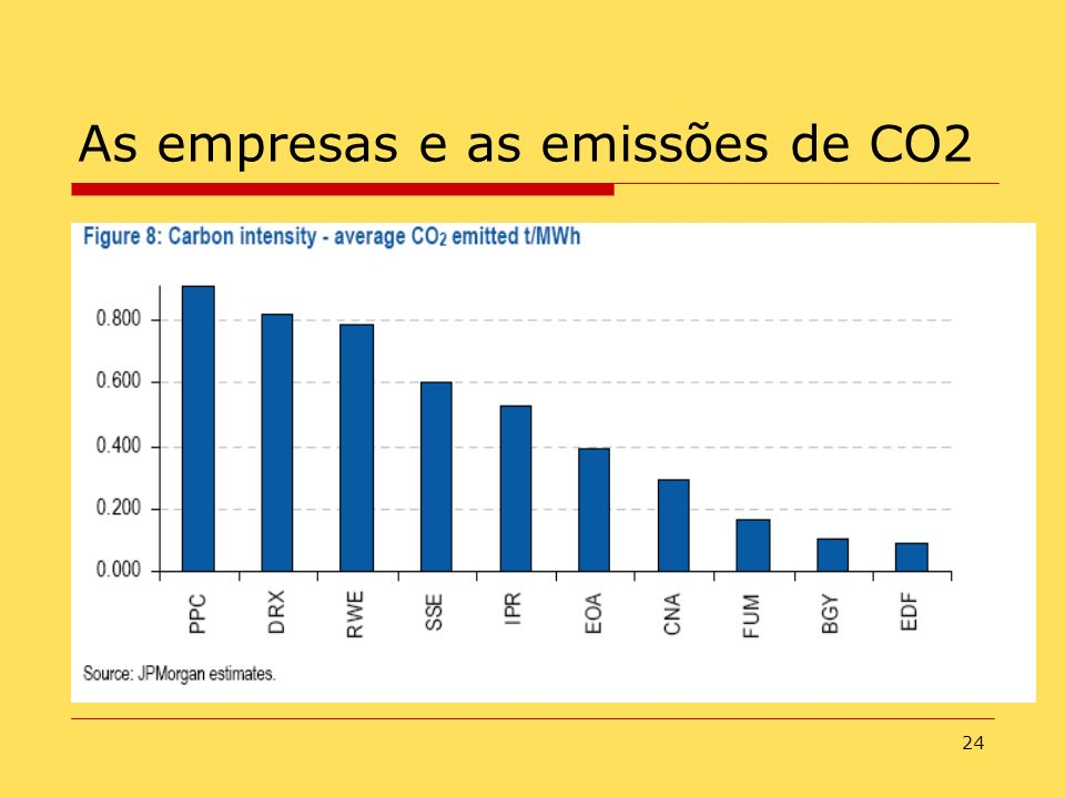 24 As empresas e as emissões de CO2