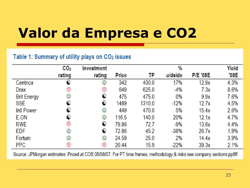 25 Valor da Empresa e CO2
