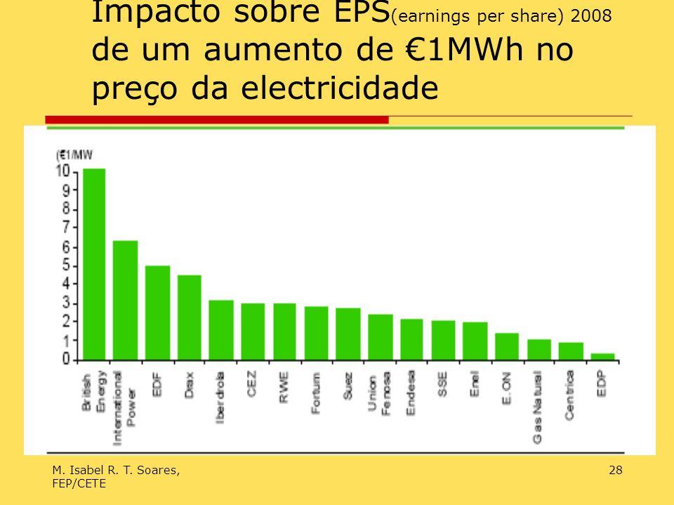 M. Isabel R. T. Soares, FEP/CETE 28 Impacto sobre EPS (earnings per share) 2008 de um aumento de 1MWh no preço da electricidade