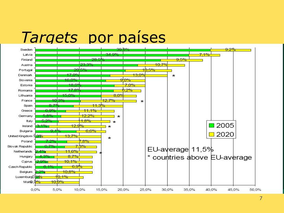 7 Targets por países