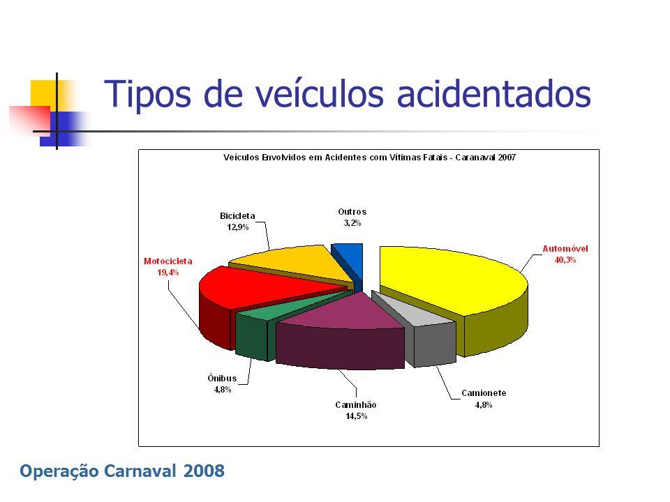 Operação Carnaval 2008 Causas de acidentes – Carnaval 2007 85,8% dos acidentes são provocados pelo comportamento Negligência ou imperícia 59,6% Atropelamentos 26,2% Outras causas 11,9% Acidentes na pista 2,4%