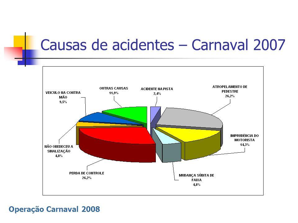 Operação Carnaval 2008 Acidentes Natal 2006-2007 Acidentes 1.175 (- 48,7%) Vítimas 770 (- 40,8%) Fatais 38 (- 22,7%)