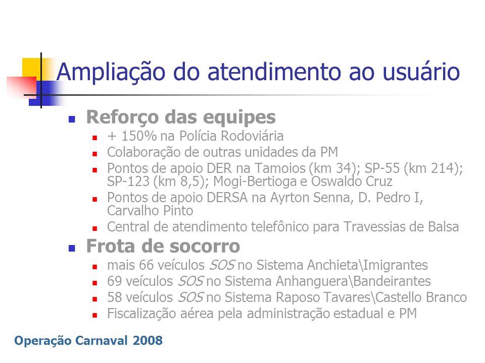 Operação Carnaval 2008 Ampliação do atendimento ao usuário Reforço das equipes + 150% na Polícia Rodoviária Colaboração de outras unidades da PM Ponto