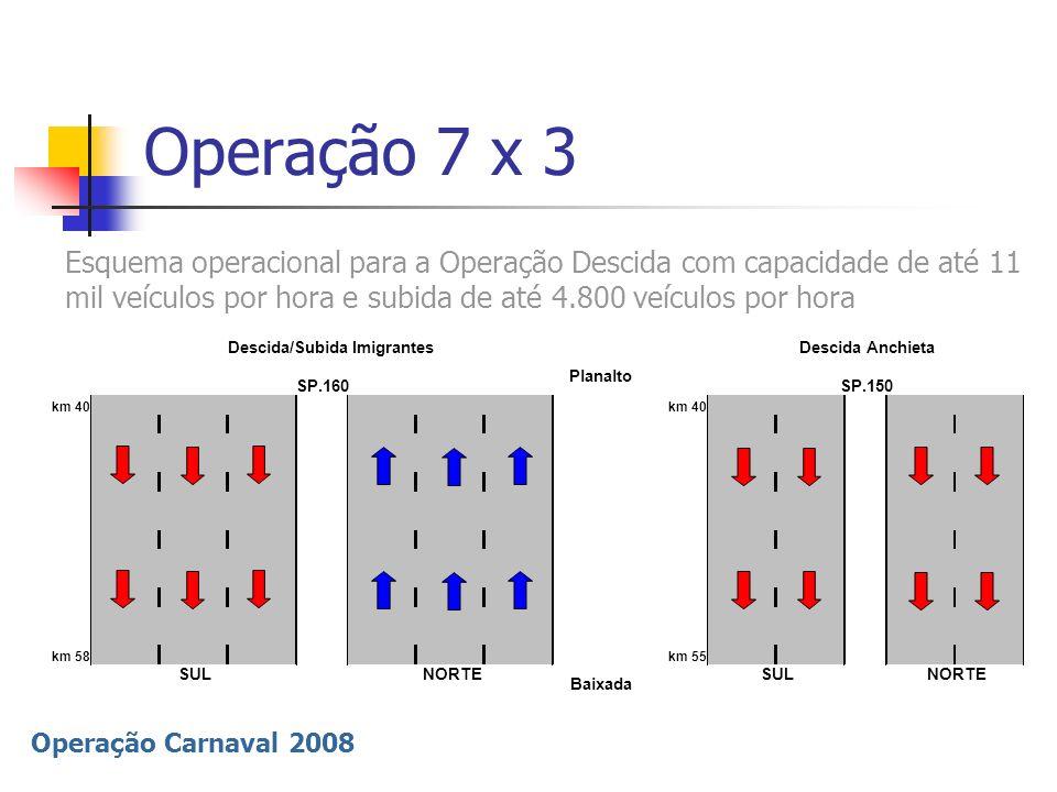 Operação Carnaval 2008 Operação 2 x 8 km 40 km 58km 55 SULNORTE Baixada SULNORTE Descida Imigrantes Descida/Subida Anchieta Planalto SP.160SP.150 Esquema operacional para a Operação Subida com capacidade de 11.700 veículos por hora e Descida de 2.800 veículos por hora