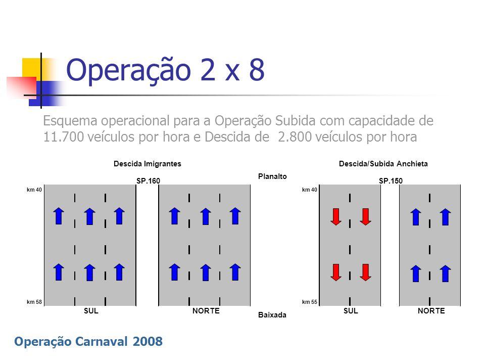 Operação Carnaval 2008 Operação 4 x 6 Esquema Operacional para a Operação Subida com capacidade de 9.600 veículos por hora e Descida de 5.000 veículos por hora km 40 km 58km 55 SUL NORTE Baixada Subida Imigrantes Descida Anchieta Planalto SP.160SP.150