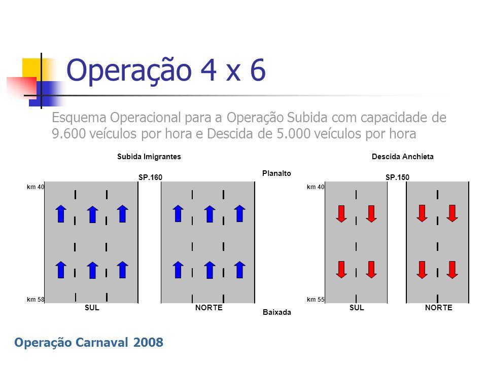 Operação Carnaval 2008 Operação 4 x 6 Esquema Operacional para a Operação Subida com capacidade de 9.600 veículos por hora e Descida de 5.000 veículos
