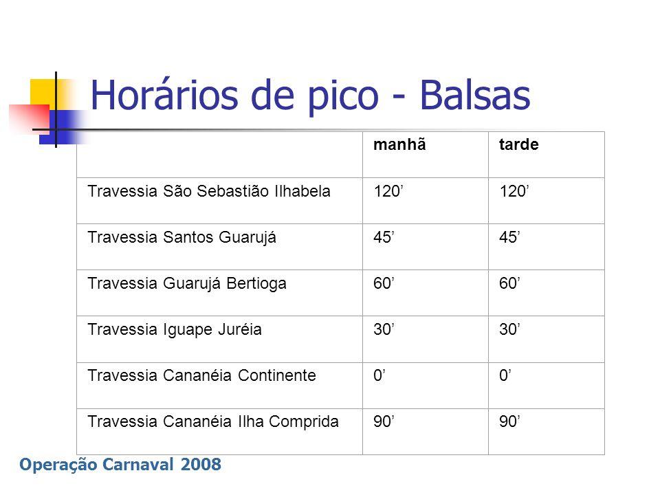 Operação Carnaval 2008 Horários de pico - Balsas manhãtarde Travessia São Sebastião Ilhabela120 Travessia Santos Guarujá45 Travessia Guarujá Bertioga6