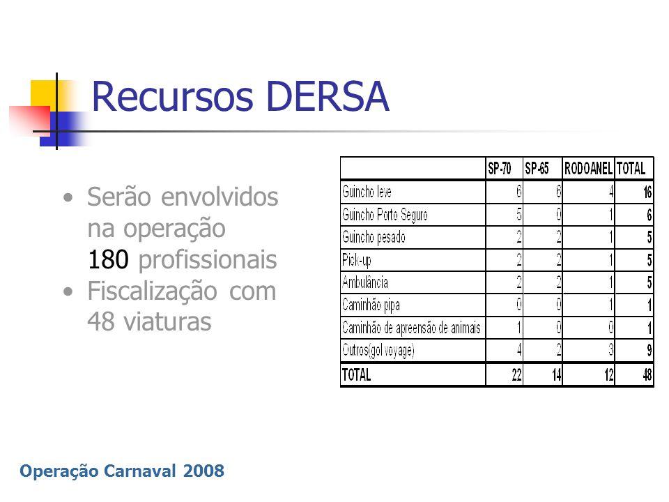 Operação Carnaval 2008 Recursos DERSA Serão envolvidos na operação 180 profissionais Fiscalização com 48 viaturas