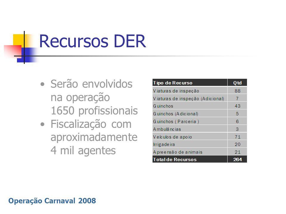 Operação Carnaval 2008 Recursos DER Serão envolvidos na operação 1650 profissionais Fiscalização com aproximadamente 4 mil agentes