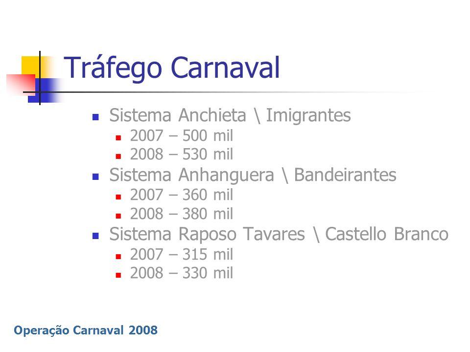 Operação Carnaval 2008 Tráfego Carnaval Litoral e região serrana (DER) 2007 – 300 mil 2008 – 540 mil Rio-Santos (SP-55); Tamoios (SP-99); Mogi-Bertioga (SP-98); Floriano R.