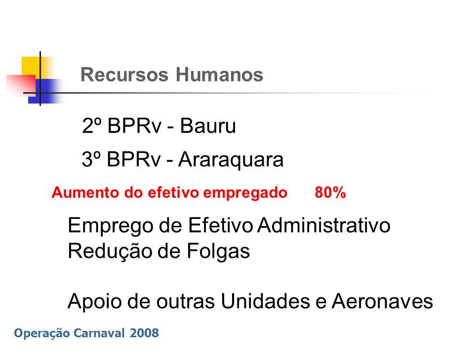 Operação Carnaval 2008 Recursos Humanos 2º BPRv - Bauru Emprego de Efetivo Administrativo Redução de Folgas Apoio de outras Unidades e Aeronaves Aumen
