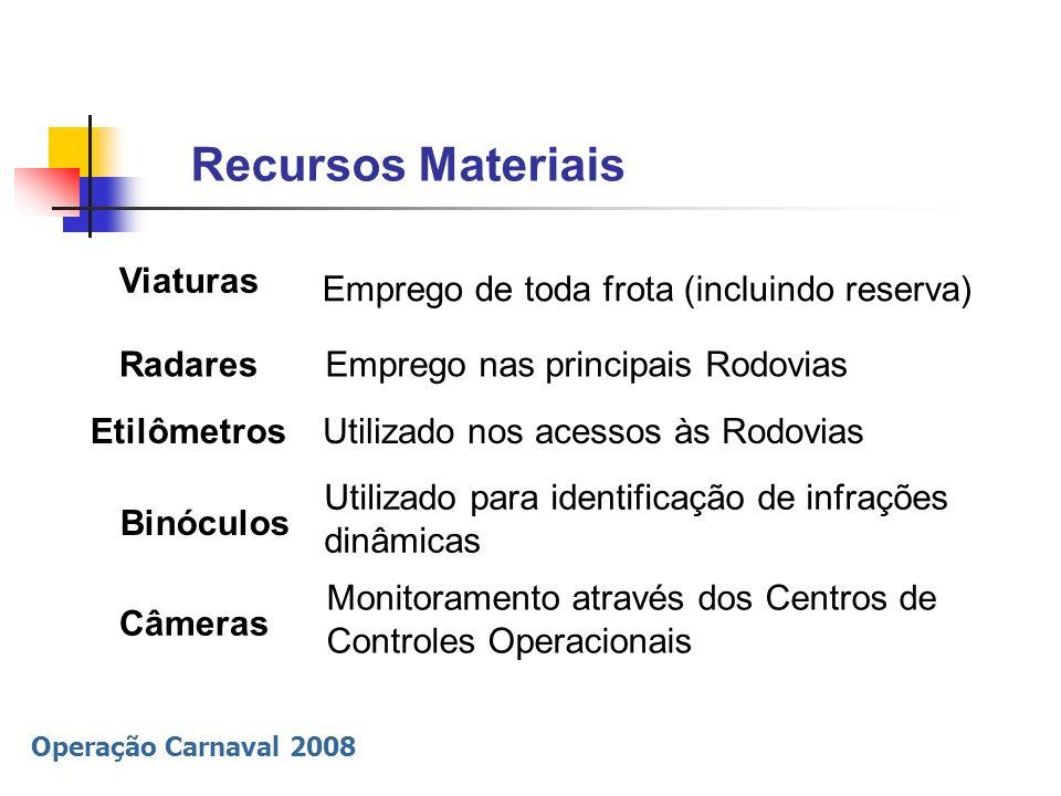 Operação Carnaval 2008 Recursos Materiais Viaturas Emprego de toda frota (incluindo reserva) Radares Etilômetros Binóculos Emprego nas principais Rodo
