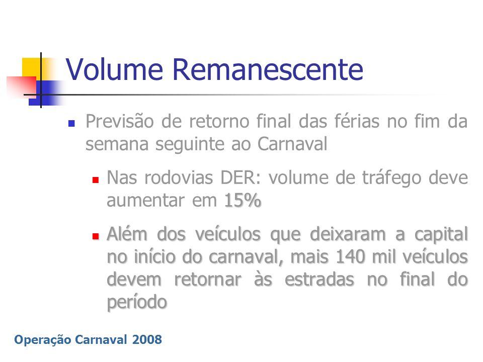 Operação Carnaval 2008 Volume Remanescente Previsão de retorno final das férias no fim da semana seguinte ao Carnaval 15% Nas rodovias DER: volume de