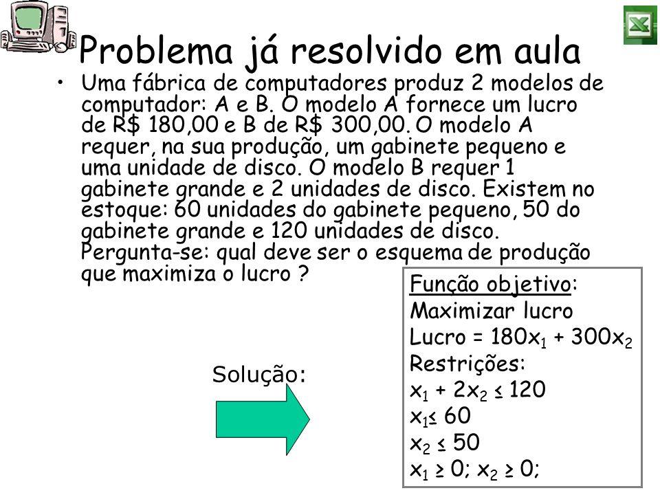 Problema já resolvido em aula Uma fábrica de computadores produz 2 modelos de computador: A e B. O modelo A fornece um lucro de R$ 180,00 e B de R$ 30