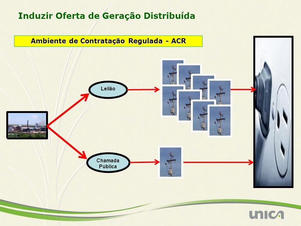 Induzir Oferta de Geração Distribuída Ambiente de Contratação Regulada - ACR Leilão Chamada Pública