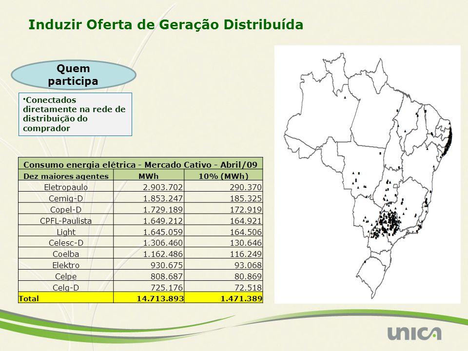 Conectados diretamente na rede de distribuição do comprador Induzir Oferta de Geração Distribuída Quem participa Consumo energia elétrica - Mercado Ca