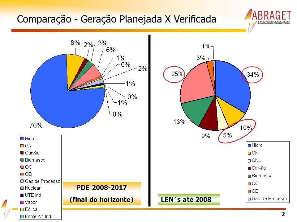 2 PDE 2008-2017 (final do horizonte) LEN´s até 2008 Comparação - Geração Planejada X Verificada