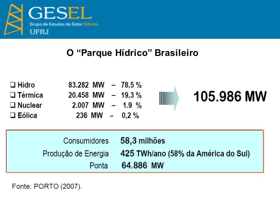 O Parque Hídrico Brasileiro Fonte: PORTO (2007).
