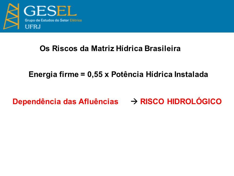 Os Riscos da Matriz Hídrica Brasileira Energia firme = 0,55 x Potência Hídrica Instalada Dependência das Afluências RISCO HIDROLÓGICO