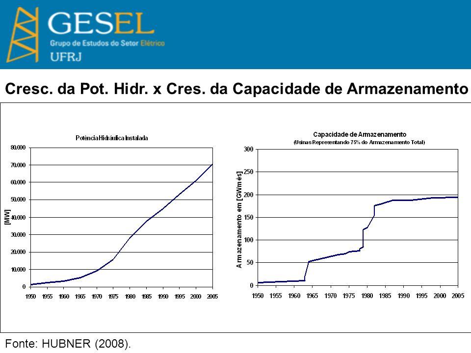 Fonte: HUBNER (2008). Cresc. da Pot. Hidr. x Cres. da Capacidade de Armazenamento