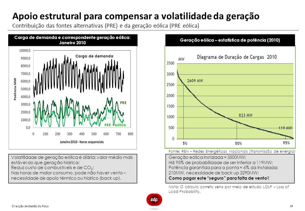 Direcção de Gestão do Risco 10 Contribuição das fontes alternativas (PRE) e da geração eólica (PRE eólica) Apoio estrutural para compensar a volatilid