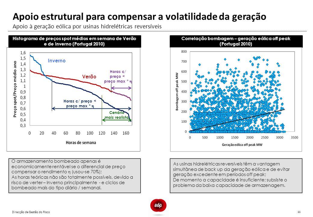 Direcção de Gestão do Risco 11 Apoio à geração eólica por usinas hidrelétricas reversíveis Apoio estrutural para compensar a volatilidade da geração H