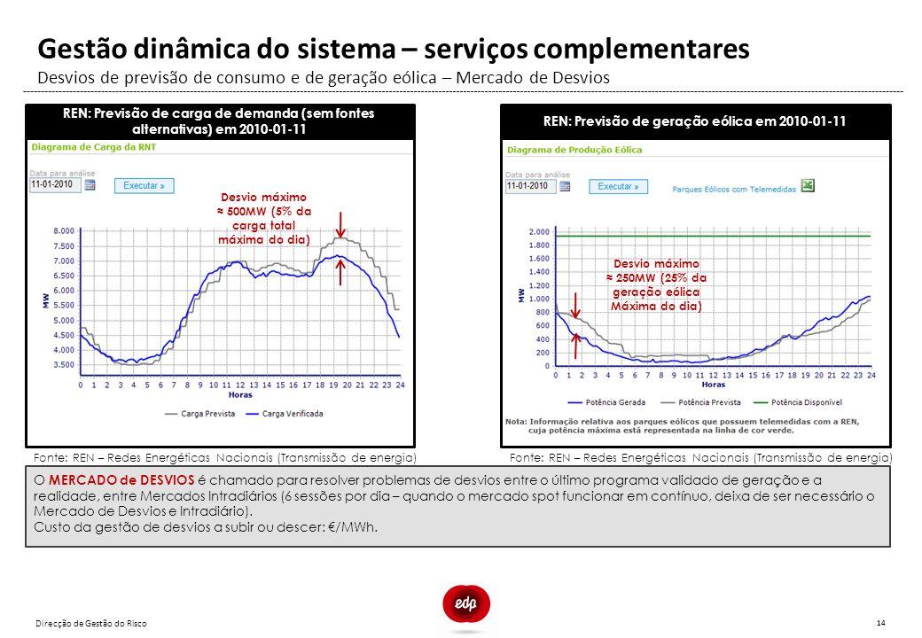 Direcção de Gestão do Risco 14 Desvios de previsão de consumo e de geração eólica – Mercado de Desvios Gestão dinâmica do sistema – serviços complemen