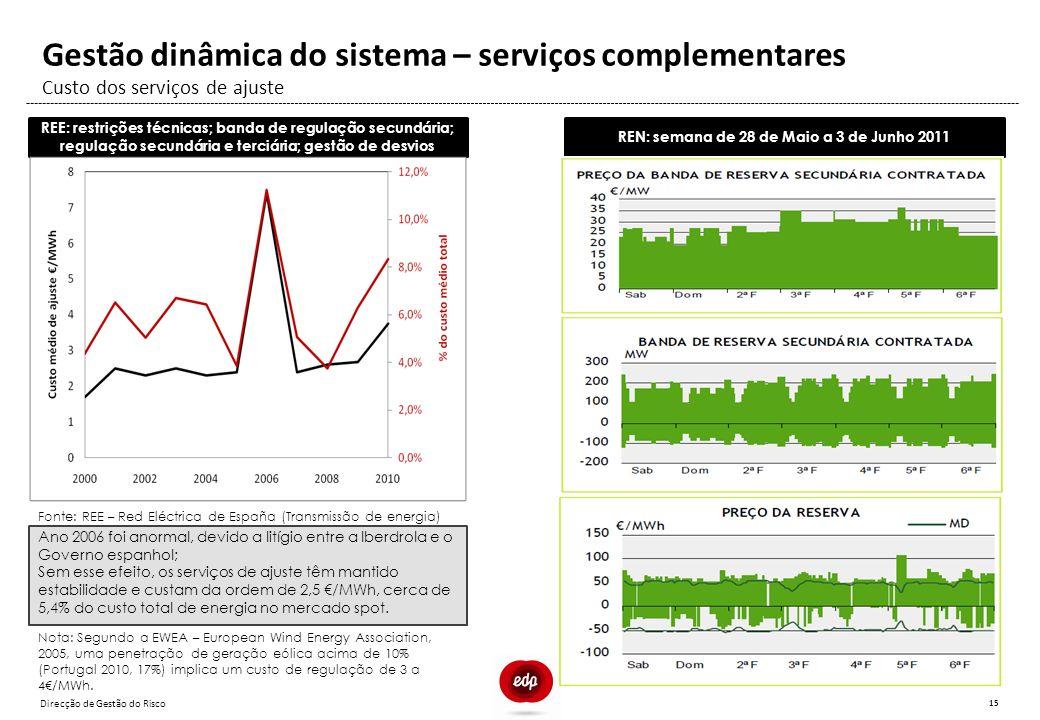 Direcção de Gestão do Risco 15 Custo dos serviços de ajuste Gestão dinâmica do sistema – serviços complementares REE: restrições técnicas; banda de re