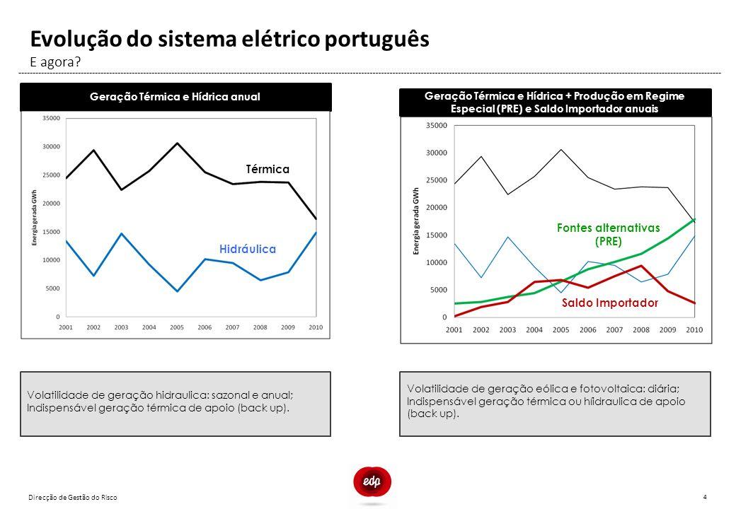 Direcção de Gestão do Risco 4 E agora? Evolução do sistema elétrico português Geração Térmica e Hídrica anual Térmica Hidráulica Volatilidade de geraç