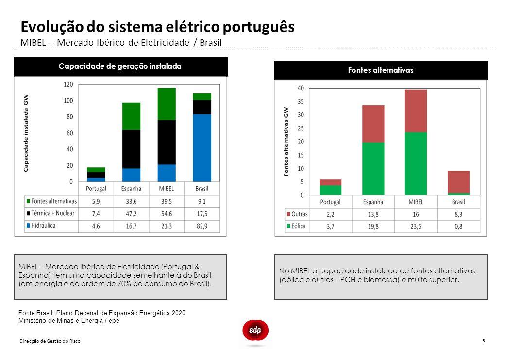 Direcção de Gestão do Risco 5 MIBEL – Mercado Ibérico de Eletricidade / Brasil Evolução do sistema elétrico português Capacidade de geração instalada