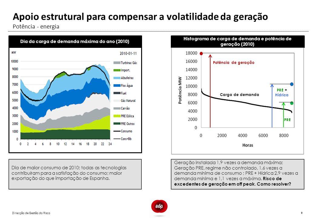 Direcção de Gestão do Risco 9 Potência - energia Apoio estrutural para compensar a volatilidade da geração Dia da carga de demanda máxima do ano (2010