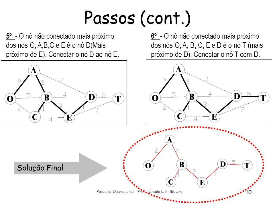 Pesquisa Operacional - Profa Úrsula L. F. Ribeiro 10 Passos (cont.) 5º - O nó não conectado mais próximo dos nós O, A,B,C e E é o nó D(Mais próximo de