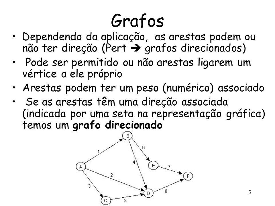 Pesquisa Operacional - Profa Úrsula L. F. Ribeiro 3 Grafos Dependendo da aplicação, as arestas podem ou não ter direção (Pert grafos direcionados) Pod