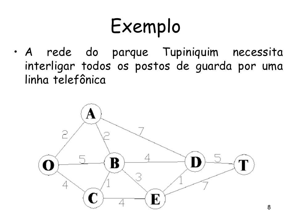 Pesquisa Operacional - Profa Úrsula L. F. Ribeiro 8 Exemplo A rede do parque Tupiniquim necessita interligar todos os postos de guarda por uma linha t