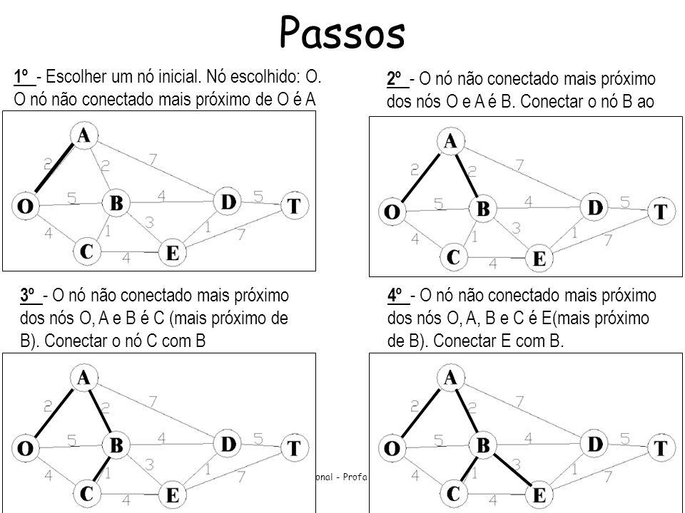 Pesquisa Operacional - Profa Úrsula L. F. Ribeiro 9 Passos 1º - Escolher um nó inicial. Nó escolhido: O. O nó não conectado mais próximo de O é A 2º -