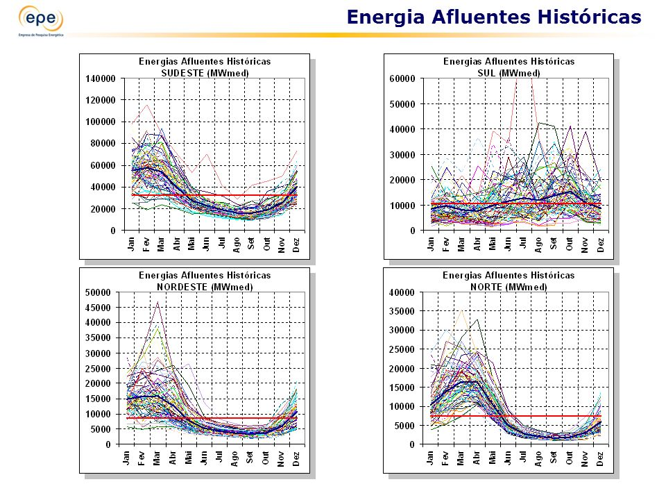 Energia Afluentes Históricas