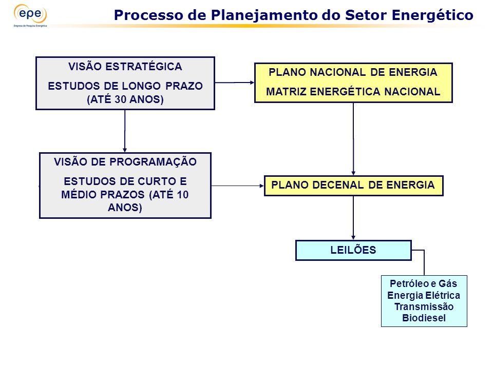 PLANO NACIONAL DE ENERGIA MATRIZ ENERGÉTICA NACIONAL PLANO DECENAL DE ENERGIA LEILÕES Petróleo e Gás Energia Elétrica Transmissão Biodiesel VISÃO DE P
