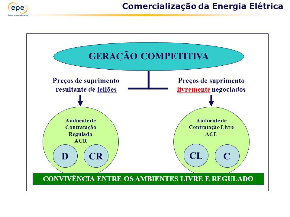 GERAÇÃO COMPETITIVA Ambiente de Contratação Regulada ACR Ambiente de Contratação Livre ACL Preços de suprimento resultante de leilões D C CONVIVÊNCIA