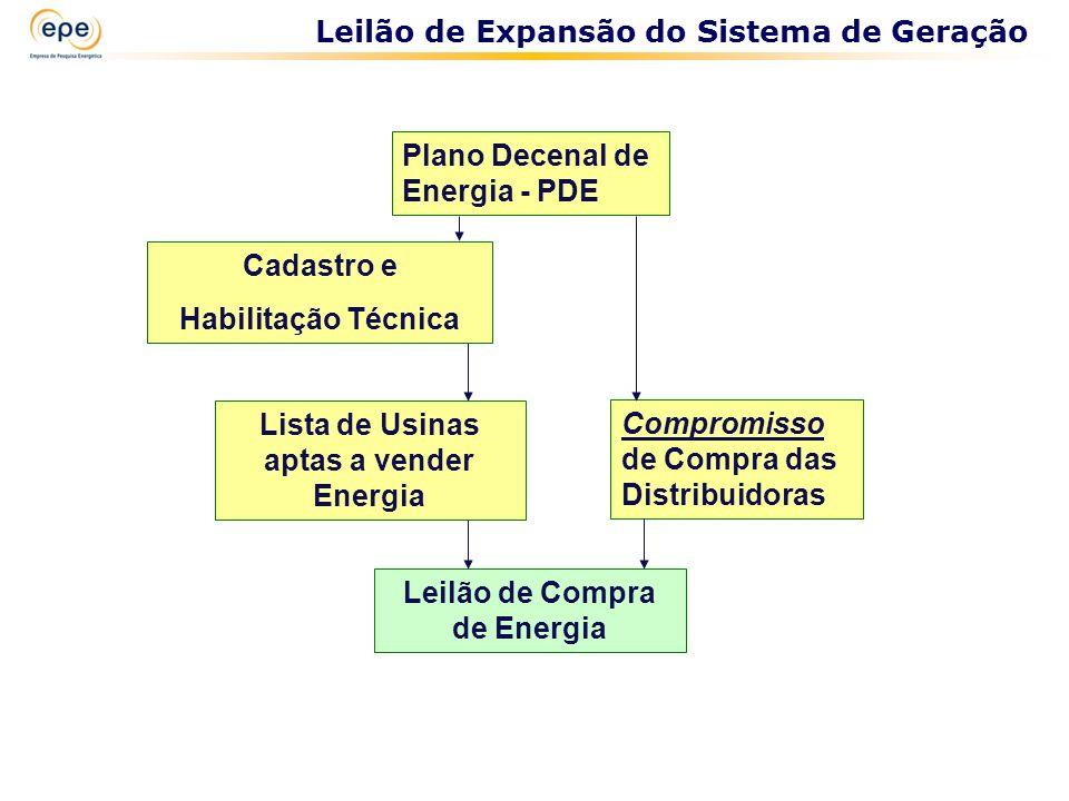 Plano Decenal de Energia - PDE Cadastro e Habilitação Técnica Compromisso de Compra das Distribuidoras Lista de Usinas aptas a vender Energia Leilão d