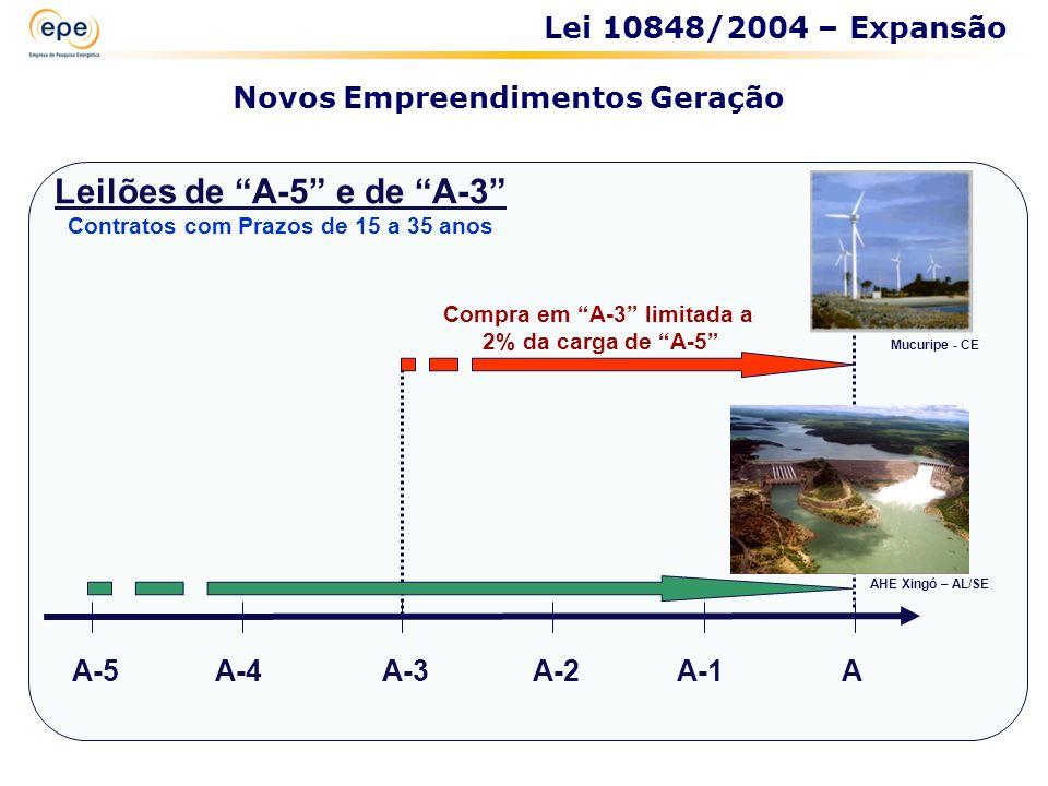 AA-1A-2A-3A-4A-5 Lei 10848/2004 – Expansão Novos Empreendimentos Geração Compra em A-3 limitada a 2% da carga de A-5 Leilões de A-5 e de A-3 Contratos