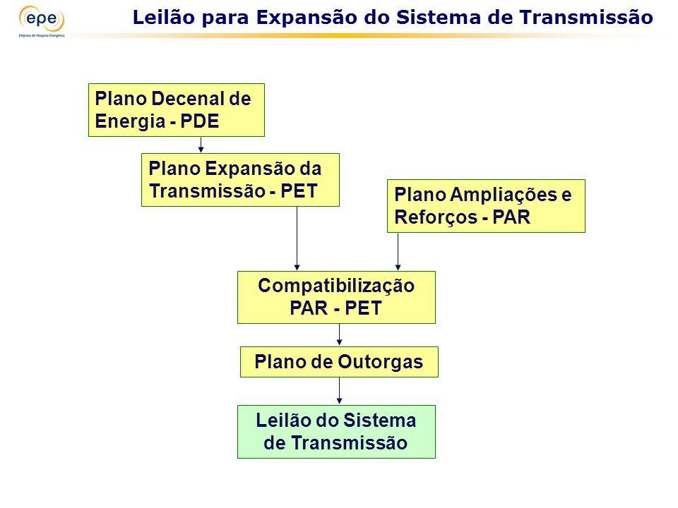 Plano Decenal de Energia - PDE Plano Expansão da Transmissão - PET Plano Ampliações e Reforços - PAR Compatibilização PAR - PET Plano de Outorgas Leil