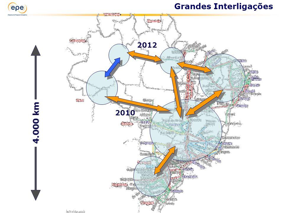 4.000 km Grandes Interligações 2010 2012