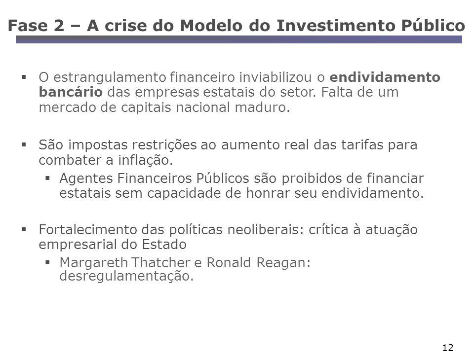 12 Fase 2 – A crise do Modelo do Investimento Público O estrangulamento financeiro inviabilizou o endividamento bancário das empresas estatais do setor.
