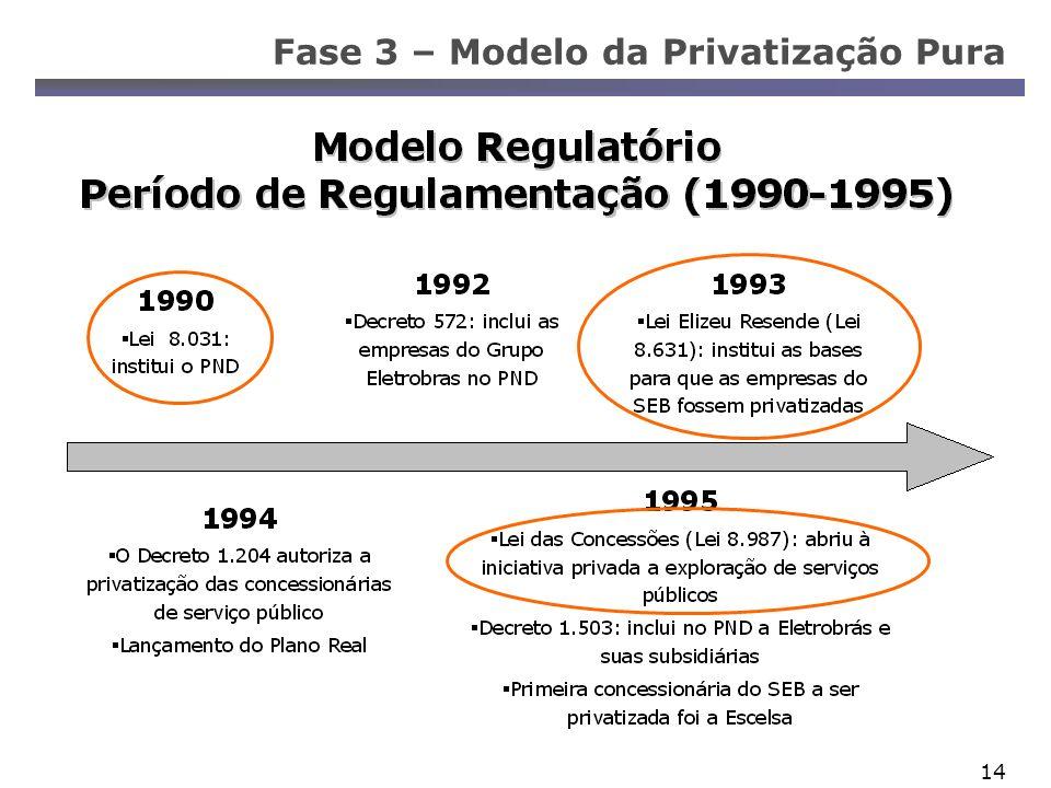 14 Fase 3 – Modelo da Privatização Pura