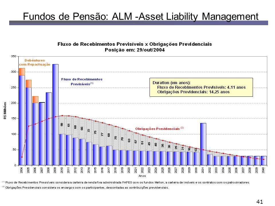 41 Fundos de Pensão: ALM -Asset Liability Management