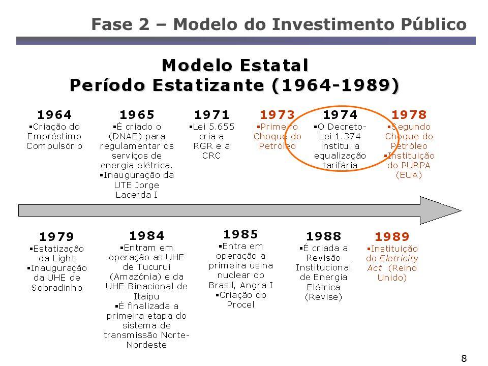 19 Fase 3 – A crise do Modelo de Privatização Puro Poder Concedente: Estado.