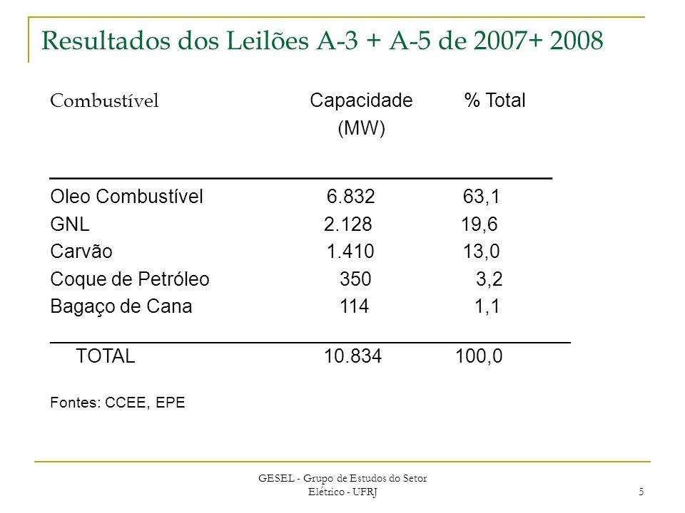 5 Resultados dos Leilões A-3 + A-5 de 2007+ 2008 Combustível Capacidade % Total (MW) ________________________________ Oleo Combustível 6.832 63,1 GNL 2.128 19,6 Carvão 1.410 13,0 Coque de Petróleo 350 3,2 Bagaço de Cana 114 1,1 _________________________________________________ TOTAL 10.834 100,0 Fontes: CCEE, EPE