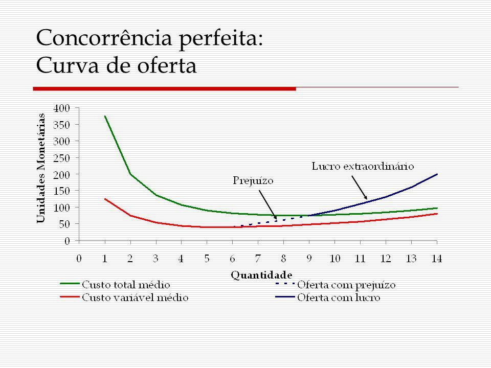 Concorrência perfeita: Curva de oferta