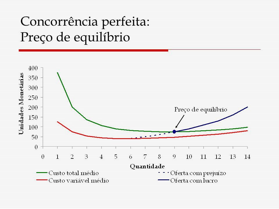 Concorrência perfeita: Preço de equilíbrio
