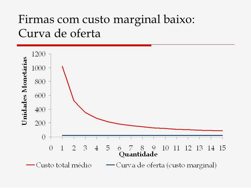 Firmas com custo marginal baixo: Curva de oferta
